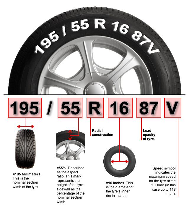 How To Read A Tire Sidewall >> Speed Ratings